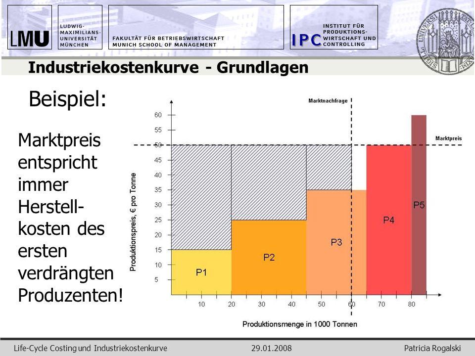Patricia RogalskiLife-Cycle Costing und Industriekostenkurve29.01.2008 Industriekostenkurve - Grundlagen Beispiel: Marktpreis entspricht immer Herstel
