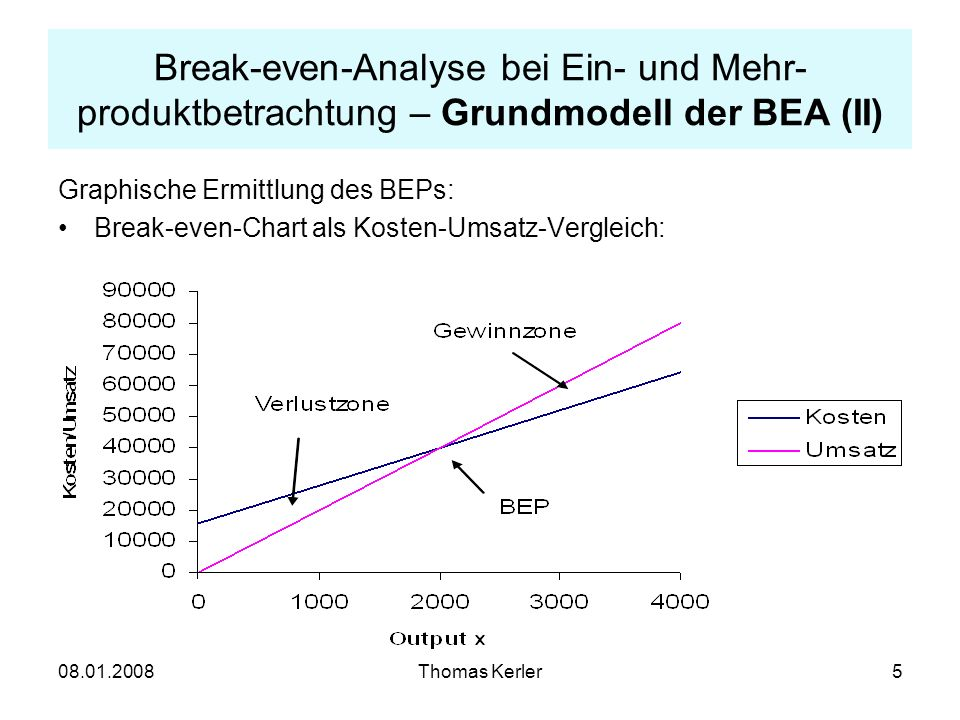 08.01.2008Thomas Kerler6 Break-even-Analyse bei Ein- und Mehr- produktbetrachtung – Grundmodell der BEA (III) Break-even-Chart als Fixkosten-GesamtDB-Vergleich: Verlustzone Gewinnzone BEP