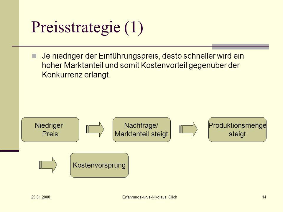 29.01.2008 Erfahrungskurve-Nikolaus Gilch14 Preisstrategie (1) Je niedriger der Einführungspreis, desto schneller wird ein hoher Marktanteil und somit