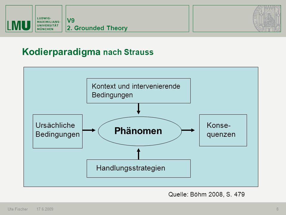 V9 2. Grounded Theory Ute Fischer17.6.20098 Kodierparadigma nach Strauss Phänomen Kontext und intervenierende Bedingungen Handlungsstrategien Ursächli
