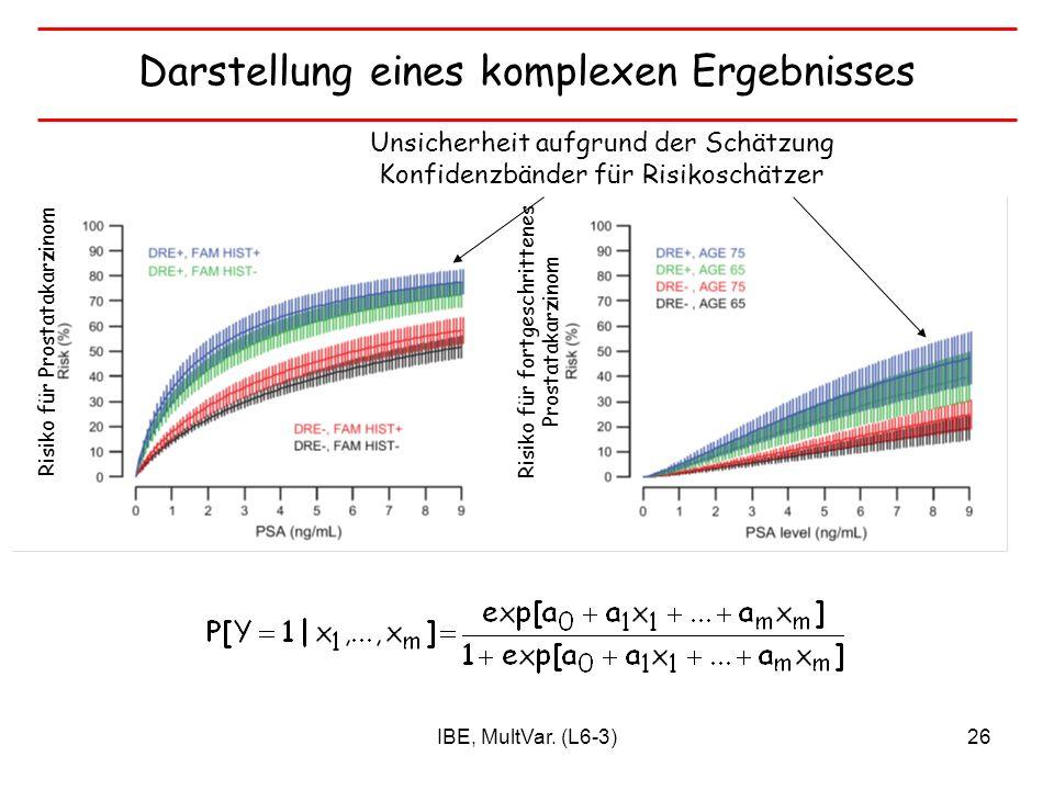 IBE, MultVar. (L6-3)26 Darstellung eines komplexen Ergebnisses Unsicherheit aufgrund der Schätzung Konfidenzbänder für Risikoschätzer Risiko für Prost