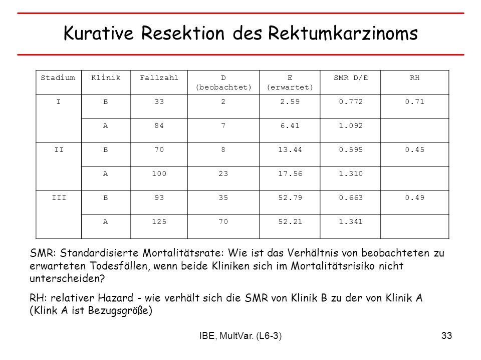 IBE, MultVar. (L6-3)33 StadiumKlinikFallzahlD (beobachtet) E (erwartet) SMR D/ERH IB3322.590.7720.71 A8476.411.092 IIB70813.440.5950.45 A1002317.561.3