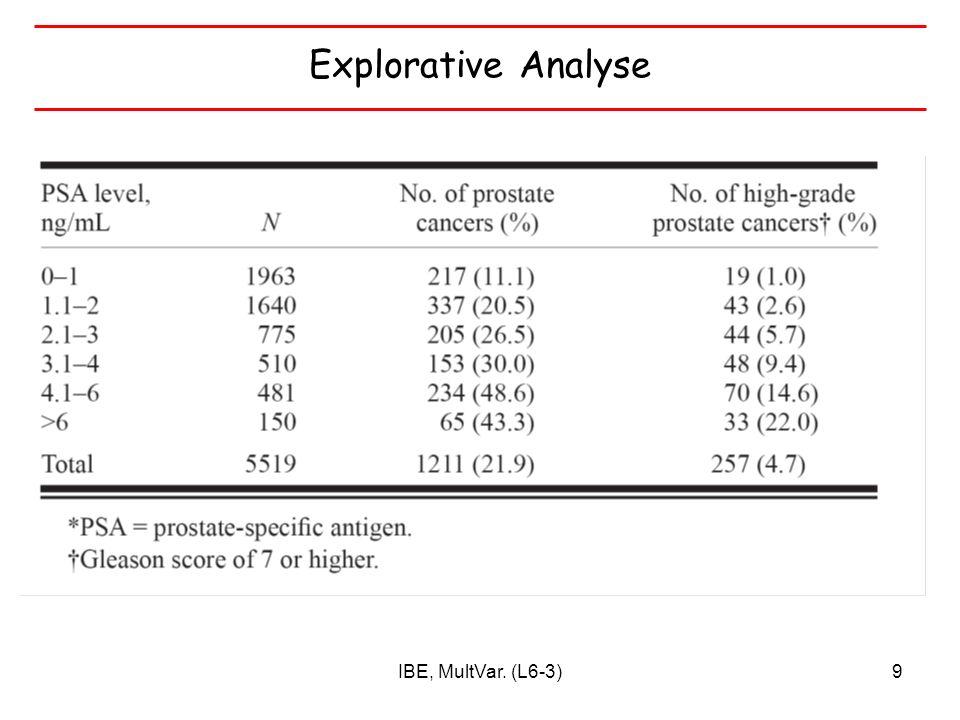 IBE, MultVar. (L6-3)30 Kurative Resektion des Rektumkarzinoms Klinik A: 309 Pat. Klinik B: 196 Pat.