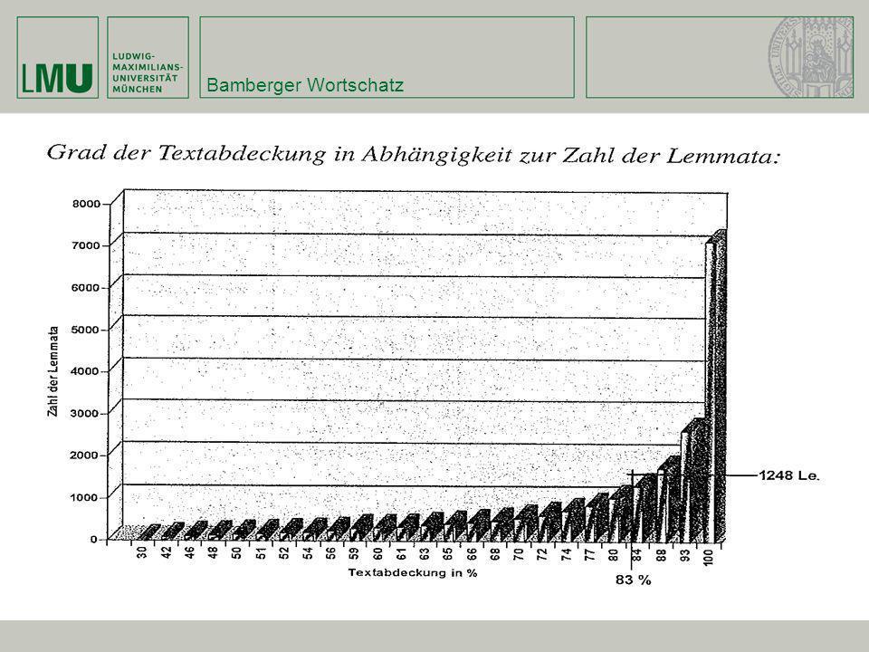 Bamberger Wortschatz