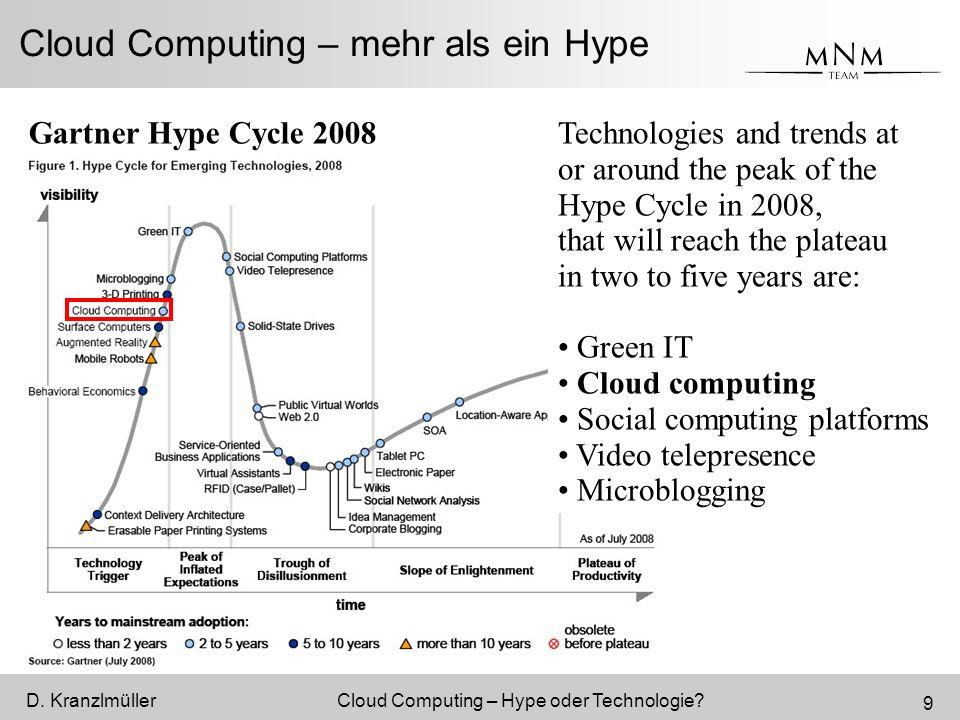 D.KranzlmüllerCloud Computing – Hype oder Technologie.