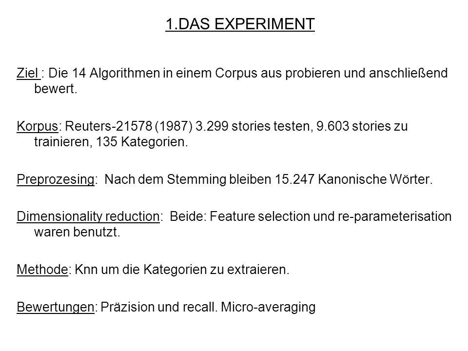 Ziel : Die 14 Algorithmen in einem Corpus aus probieren und anschließend bewert. Korpus: Reuters-21578 (1987) 3.299 stories testen, 9.603 stories zu t