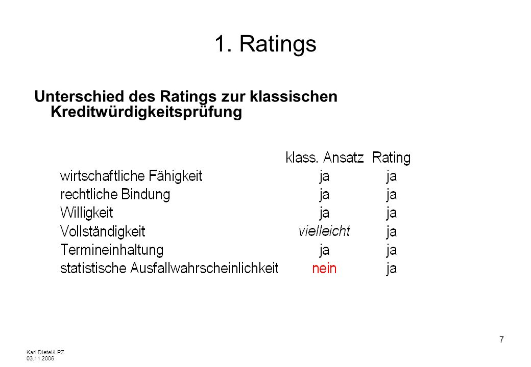 Karl Dietel/LPZ 03.11.2006 8 1.1 Externe Ratings Ratings durch internationale Agenturen Voraussetzung ist die Unabhängigkeit der Ratingagentur Ziel ist ein neutrales Urteil über die wirtschaftliche Leistungsfähigkeit und die Erfüllungswilligkeit eines Zahlungspflichtigen und seine rechtliche Würdigung und Bindung mit Bezug auf die vollständige und rechtzeitige Erfüllung zwingender Verpflichtungen Das Ergebnis (=Rating) beinhaltet keine Empfehlung (zum Kauf/Halten/Verkauf eines Finanztitels) und stellt auch keine konkrete Kreditentscheidung dar => das Rating steht in keinem Zusammenhang mit den Motiven desjenigen, der das Rating nachfragt.