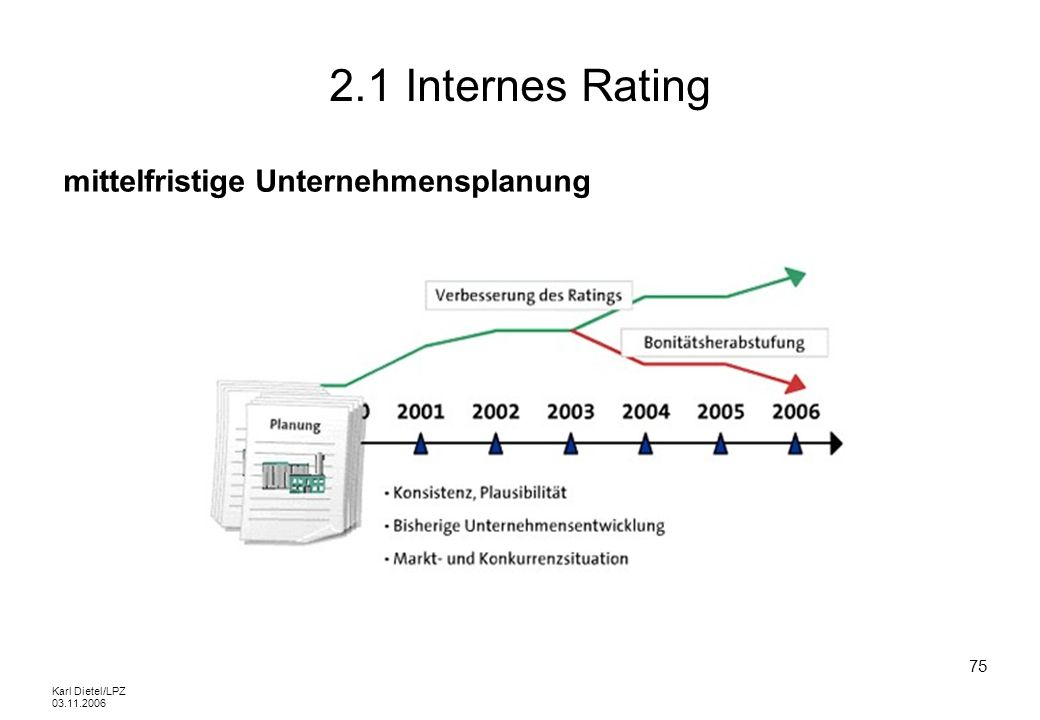 Karl Dietel/LPZ 03.11.2006 75 2.1 Internes Rating mittelfristige Unternehmensplanung