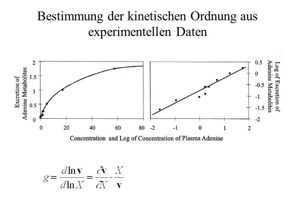 Bestimmung der kinetischen Ordnung aus experimentellen Daten