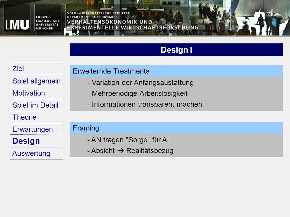 Motivation Design Erwartungen Theorie Spiel im Detail Spiel allgemein Ziel Auswertung Design Design I - Variation der Anfangsaustattung - Mehrperiodig