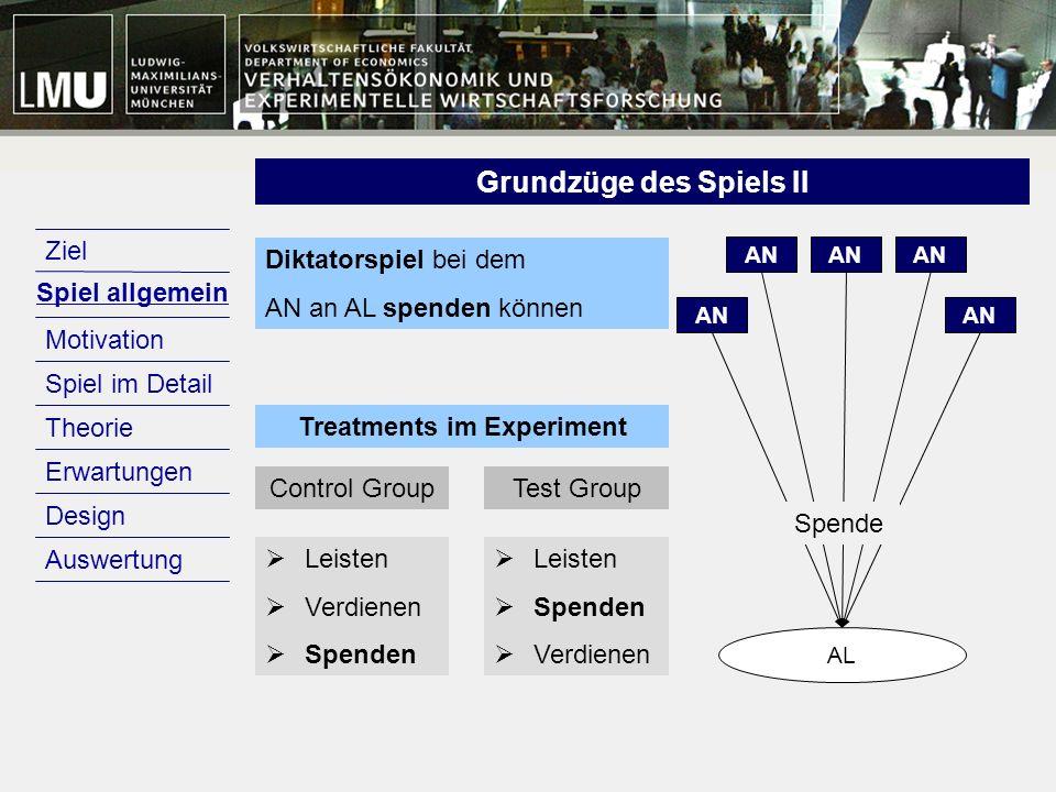 Motivation Design Erwartungen Theorie Spiel im Detail Spiel allgemein Ziel Auswertung Treatments im Experiment AN AL Control GroupTest Group Leisten V