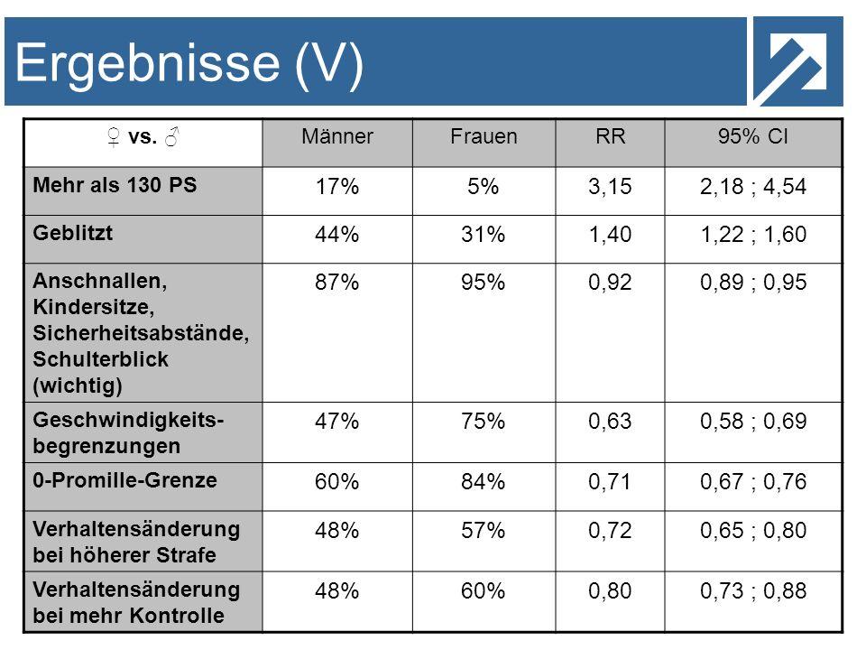Ergebnisse (V) vs. MännerFrauenRR95% CI Mehr als 130 PS 17%5%3,152,18 ; 4,54 Geblitzt 44%31%1,401,22 ; 1,60 Anschnallen, Kindersitze, Sicherheitsabstä