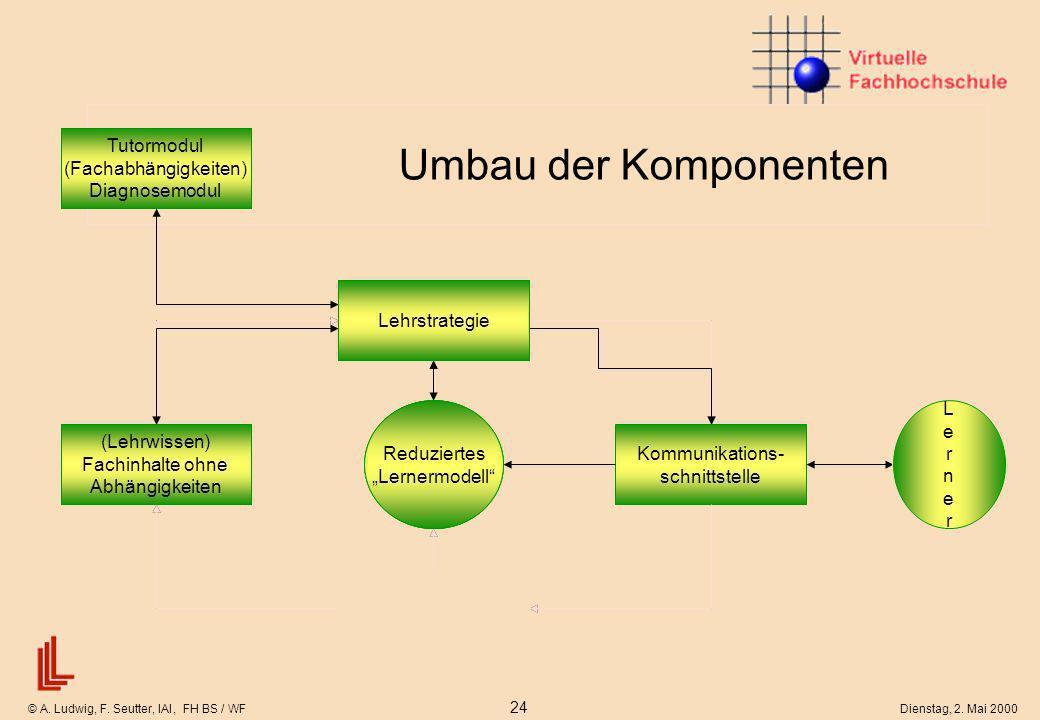 © A. Ludwig, F. Seutter, IAI, FH BS / WF 24 Dienstag, 2. Mai 2000 Lernermodell Idealtypischer Aufbau eines intelligenten tutoriellen Systems Kommunika