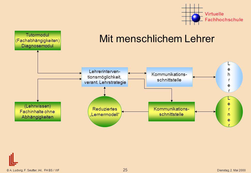 © A. Ludwig, F. Seutter, IAI, FH BS / WF 25 Dienstag, 2. Mai 2000 Reduziertes Lernermodell Mit menschlichem Lehrer Kommunikations- schnittstelle (Lehr