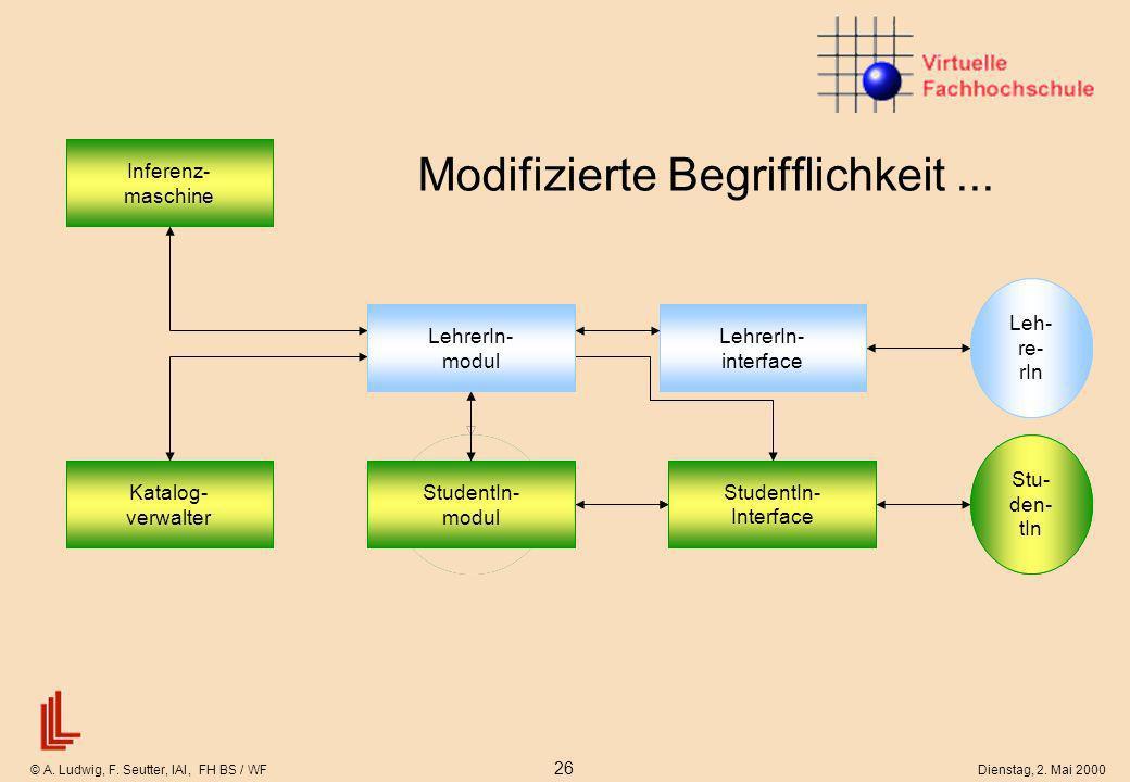 © A. Ludwig, F. Seutter, IAI, FH BS / WF 26 Dienstag, 2. Mai 2000 Reduziertes Lernermodell Modifizierte Begrifflichkeit... Kommunikations- schnittstel