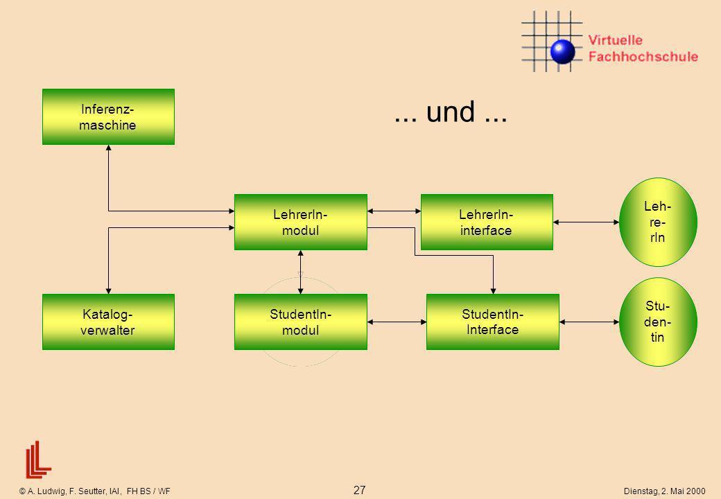 © A. Ludwig, F. Seutter, IAI, FH BS / WF 27 Dienstag, 2. Mai 2000 Leh- re- rIn Stu- den- tin StudentIn- Interface Reduziertes Lernermodell... und... L