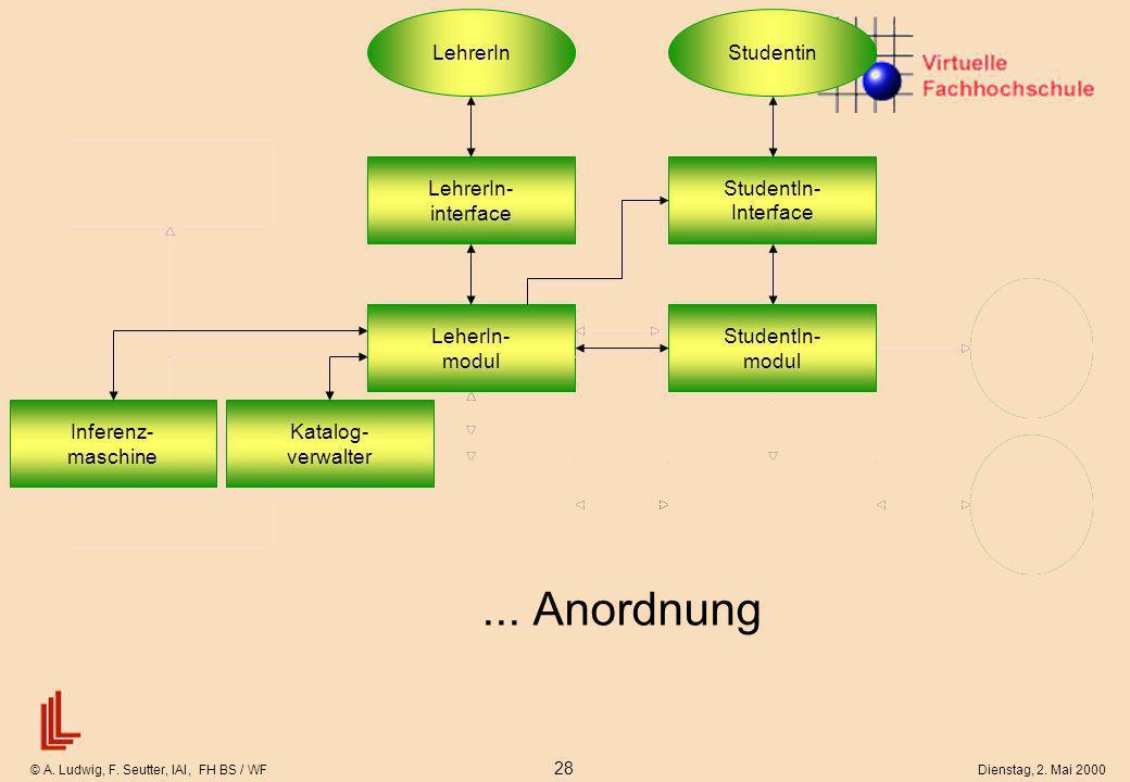 © A. Ludwig, F. Seutter, IAI, FH BS / WF 28 Dienstag, 2. Mai 2000 Stu- den- tin StudentIn- Interface... Anordnung Katalog- verwalter LehrerIn- interfa