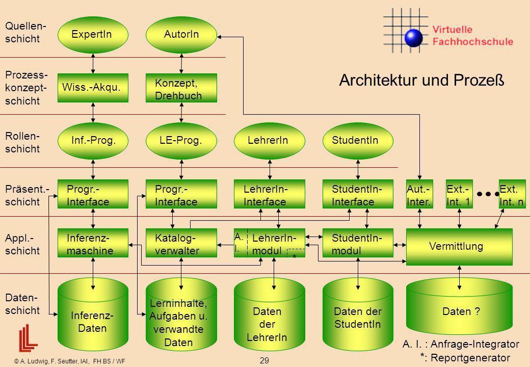 © A. Ludwig, F. Seutter, IAI, FH BS / WF 29 Dienstag, 2. Mai 2000 Architektur und Prozeß ExpertIn Inf.-Prog. AutorIn LehrerInStudentInLE-Prog. Wiss.-A