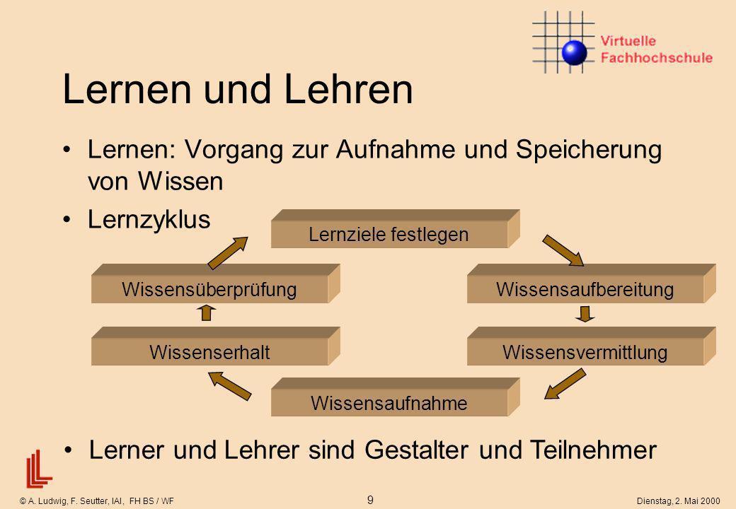 © A. Ludwig, F. Seutter, IAI, FH BS / WF 9 Dienstag, 2. Mai 2000 Lernen und Lehren Lernen: Vorgang zur Aufnahme und Speicherung von Wissen Lernzyklus