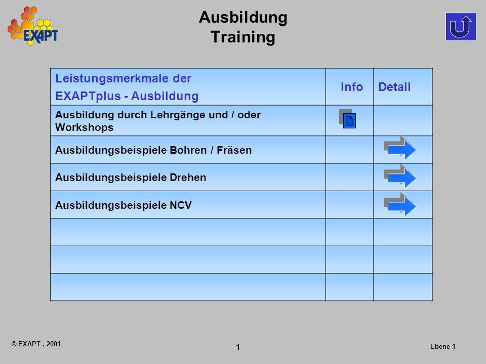 © EXAPT, 2001 1 Ebene 1 Ausbildung Training Leistungsmerkmale der EXAPTplus - Ausbildung InfoDetail Ausbildung durch Lehrgänge und / oder Workshops Au