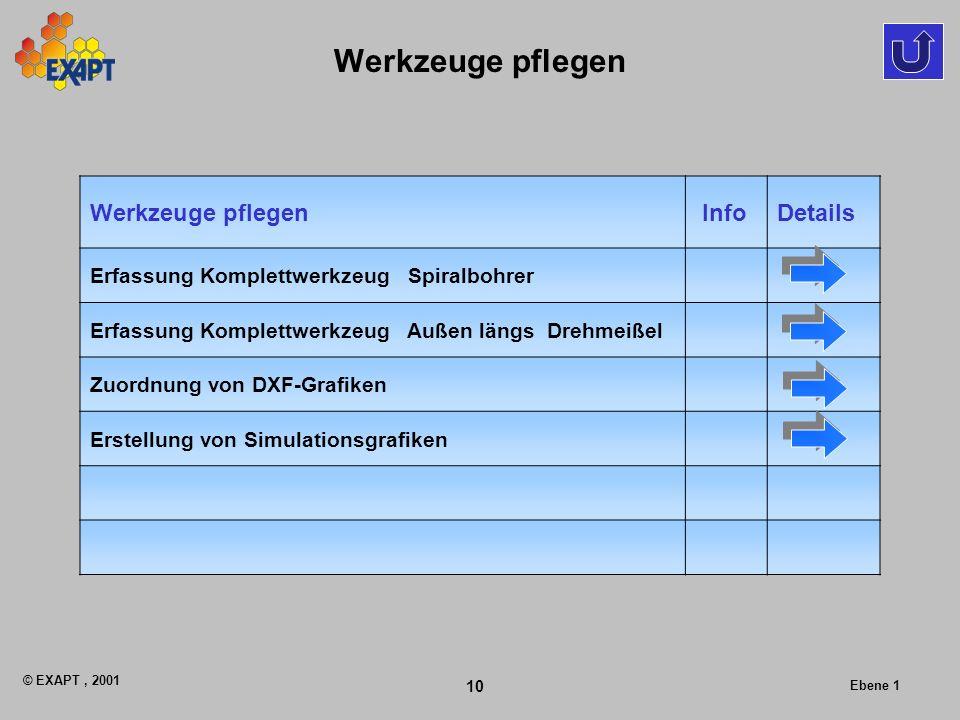 © EXAPT, 2001 10 Ebene 1 Werkzeuge pflegen InfoDetails Erfassung Komplettwerkzeug Spiralbohrer Erfassung Komplettwerkzeug Außen längs Drehmeißel Zuordnung von DXF-Grafiken Erstellung von Simulationsgrafiken