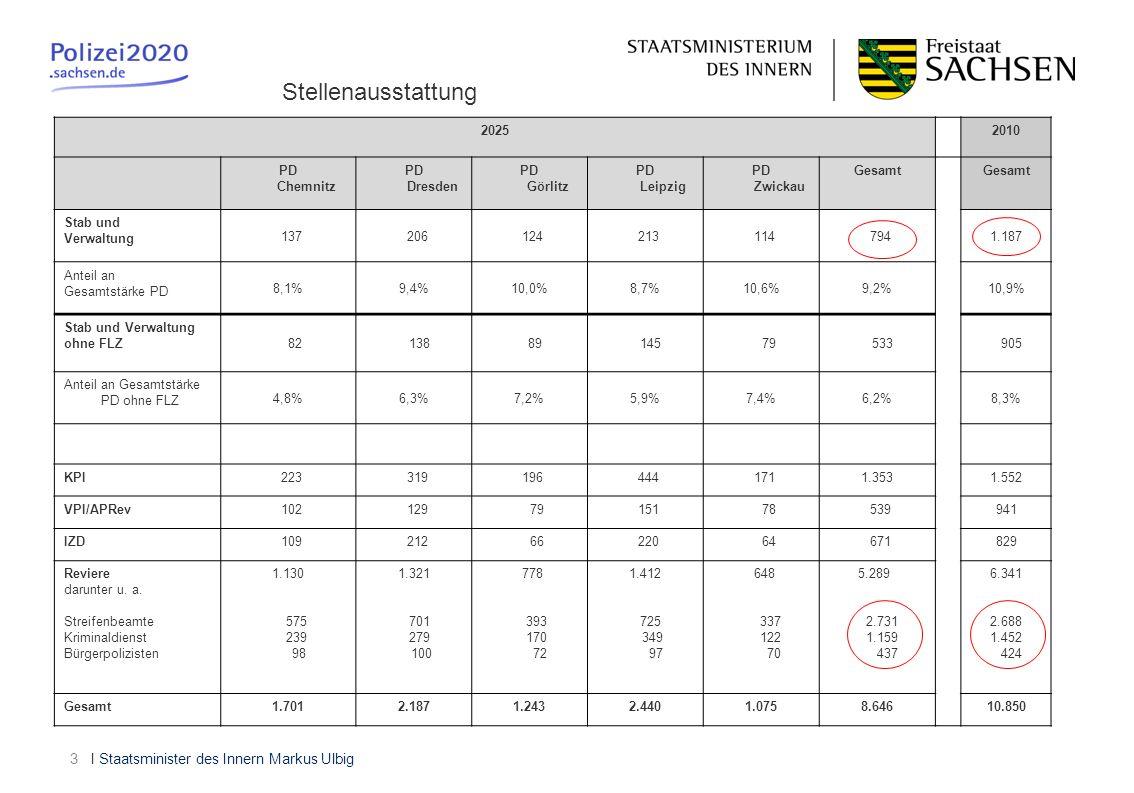 I Staatsminister des Innern Markus Ulbig3 20252010 PD Chemnitz PD Dresden PD Görlitz PD Leipzig PD Zwickau Gesamt Stab und Verwaltung 137 206 124 213