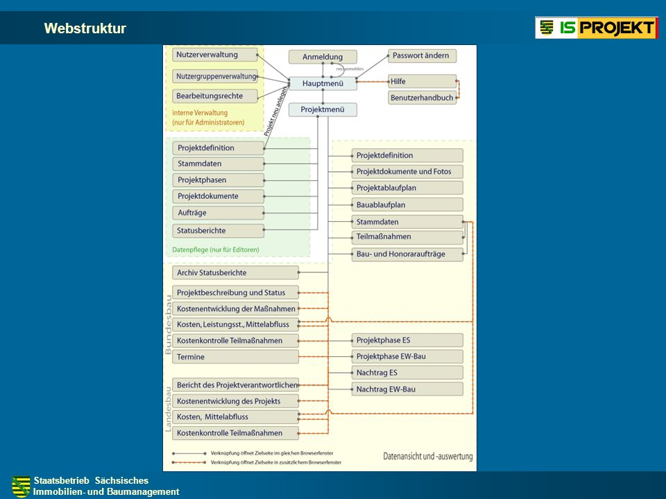 Staatsbetrieb Sächsisches Immobilien- und Baumanagement Teilmaßnahmen Anzeige aller Teilmaßnahmen eines Projekts bzw.