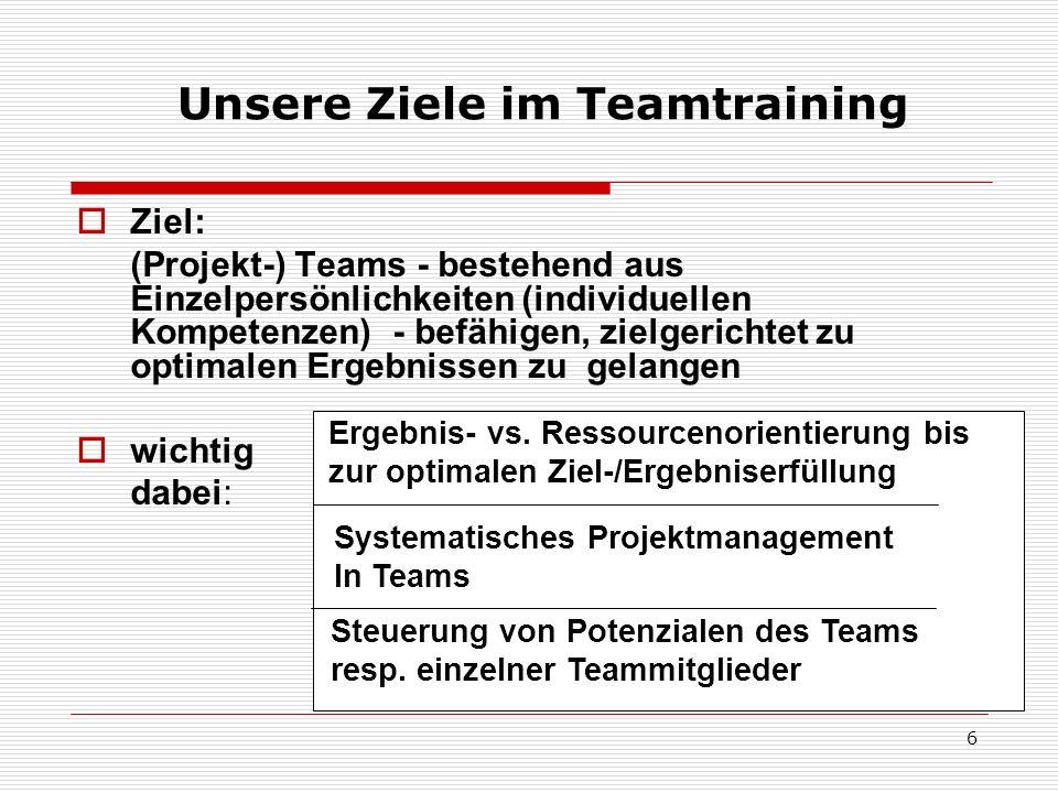 17 (allgem.) Ziele im Outdoor-Teamtraining Selbst-Erfahrung/-Vertrauen Vertrauen und Zutrauen Zusammenarbeit und Teamfähigkeit Voraussetzungen und Erfolgsfaktoren der Teamarbeit Förderung der vorhandenen Potenziale Klären von schwierigen Situationen Transfer in Studien- und Berufsalltag