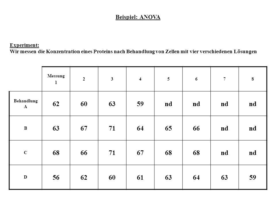 Beispiel: ANOVA Experiment: Wir messen die Konzentration eines Proteins nach Behandlung von Zellen mit vier verschiedenen Lösungen Messung 1 2345678 B