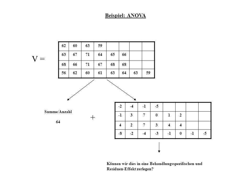 Beispiel: ANOVA 62606359 636771646566 6866716768 5662606163646359 V = Summe/Anzahl 64 + -2-4-5 37012 427344 -8-2-4-30 -5 Können wir dies in eine Behan