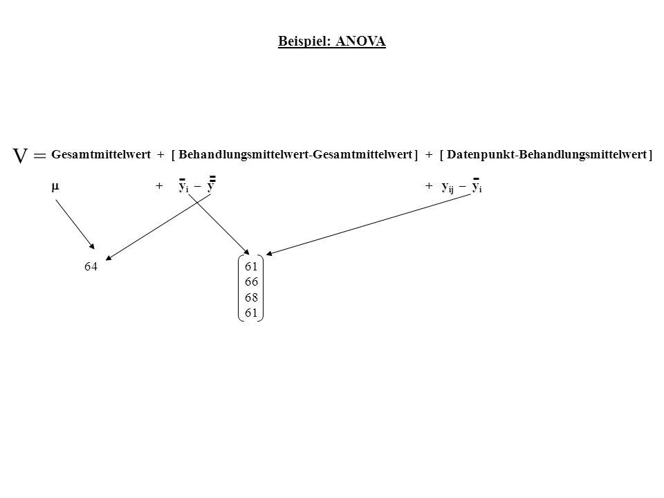 Beispiel: ANOVA V = Gesamtmittelwert + [ Behandlungsmittelwert-Gesamtmittelwert ] + [ Datenpunkt-Behandlungsmittelwert ] + y i – y + y ij – y i 6461 6
