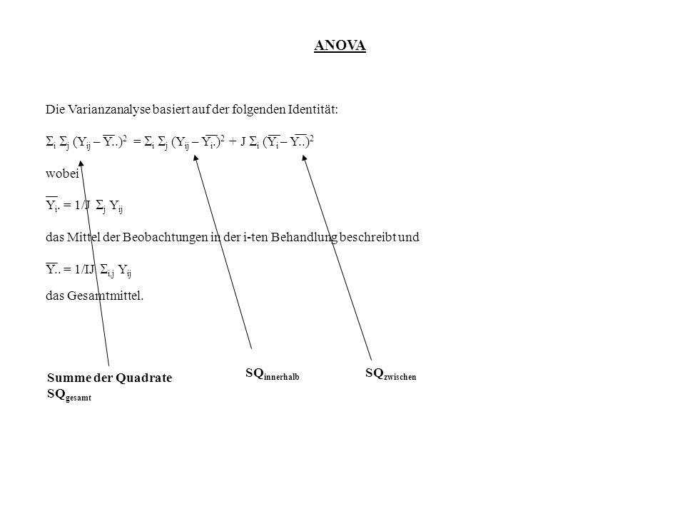 ANOVA Die Varianzanalyse basiert auf der folgenden Identität: i j (Y ij – Y..) 2 = i j (Y ij – Y i.) 2 + J i (Y i – Y..) 2 wobei Y i. = 1/J j Y ij das
