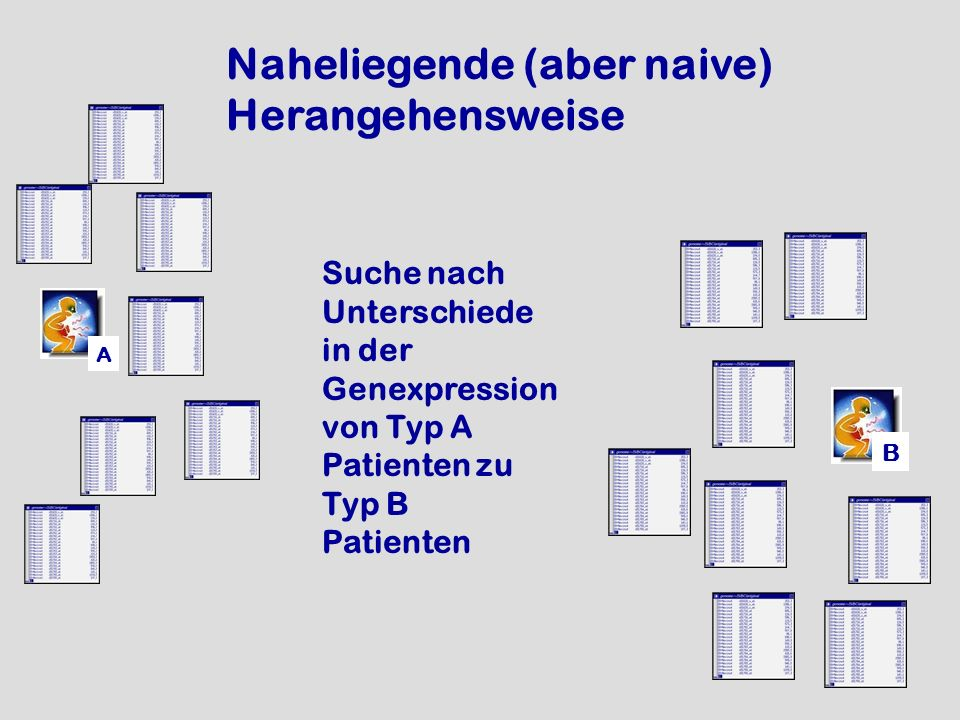 A B Suche nach Unterschiede in der Genexpression von Typ A Patienten zu Typ B Patienten Naheliegende (aber naive) Herangehensweise