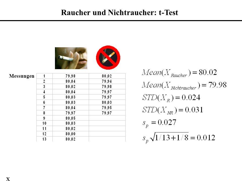 Raucher und Nichtraucher: t-Test Messungen x