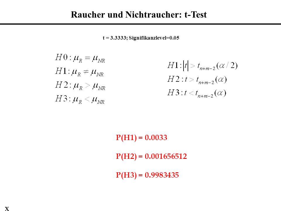 t = 3.3333; Signifikanzlevel=0.05 P(H1) = 0.0033 P(H2) = 0.001656512 P(H3) = 0.9983435 Raucher und Nichtraucher: t-Test x