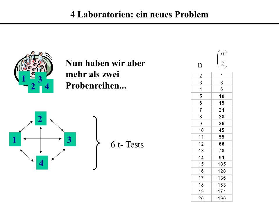 1 2 3 4 Nun haben wir aber mehr als zwei Probenreihen... 1 2 3 4 6 t- Tests n 4 Laboratorien: ein neues Problem