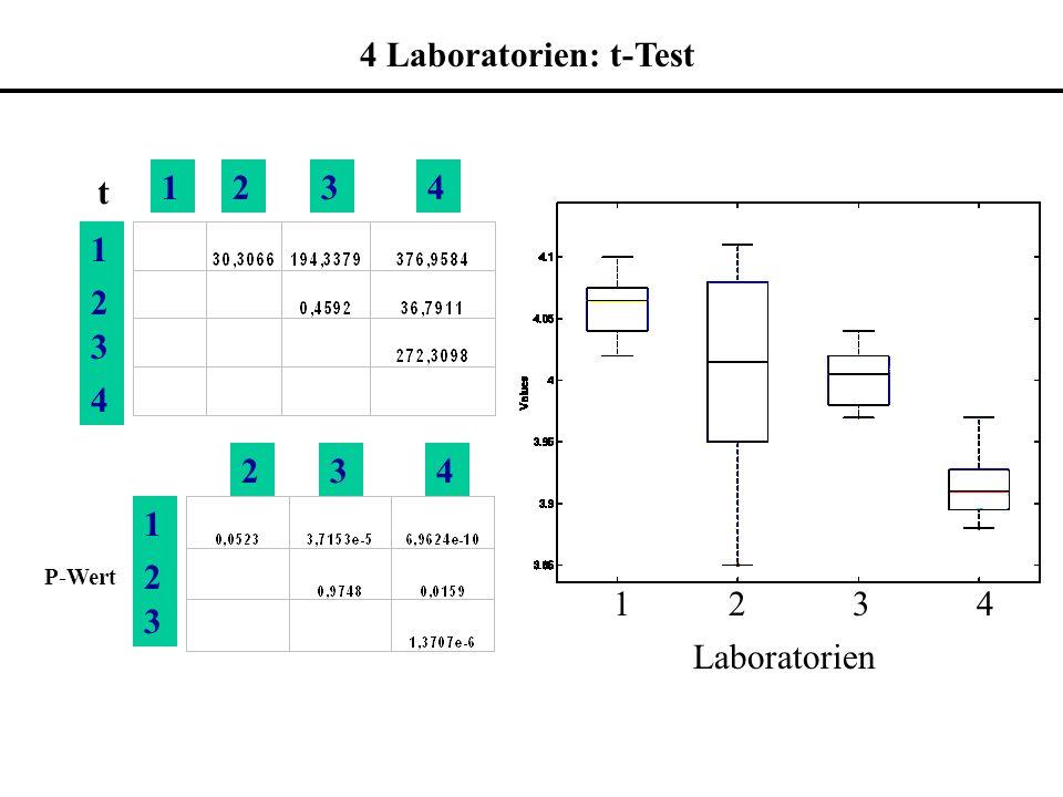1234 1 2 3 4 t 4 Laboratorien: t-Test 1 2 3 4 Laboratorien 1 2 3 234 P-Wert
