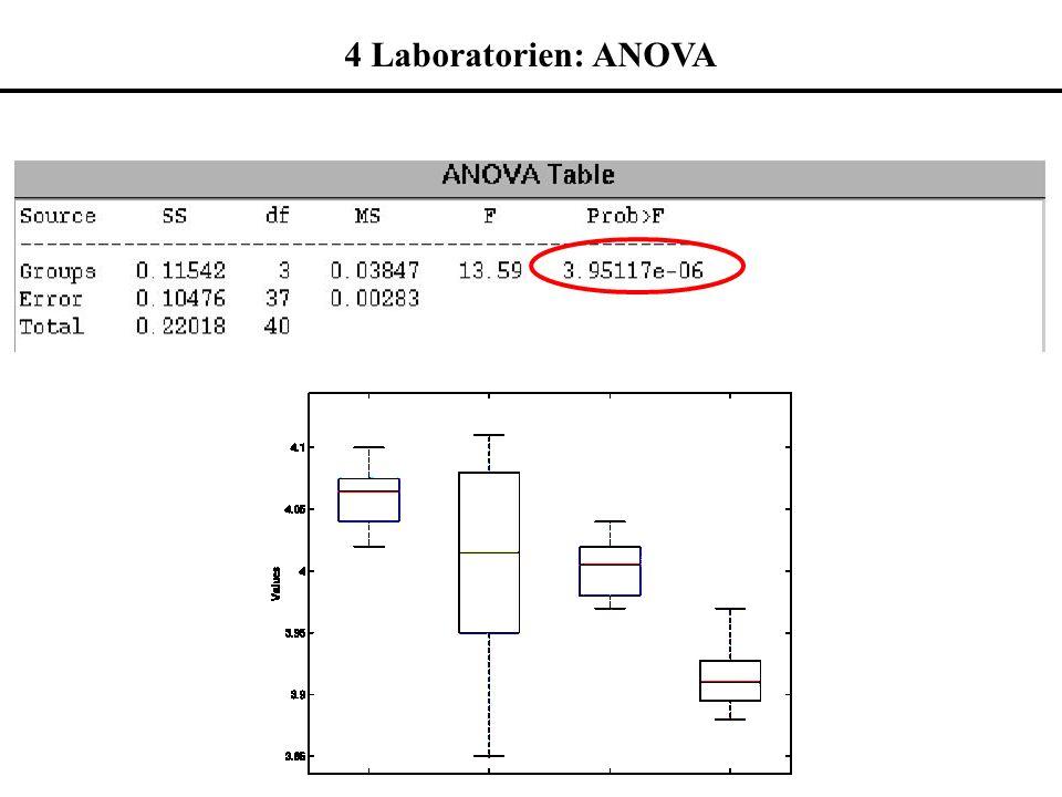 4 Laboratorien: ANOVA