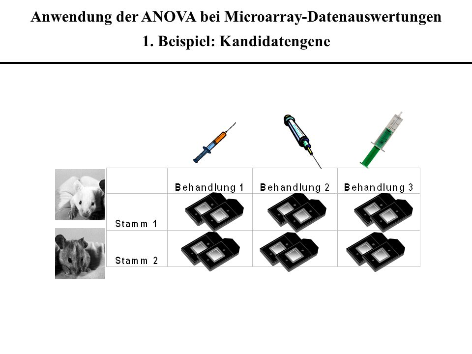 Anwendung der ANOVA bei Microarray-Datenauswertungen 1. Beispiel: Kandidatengene