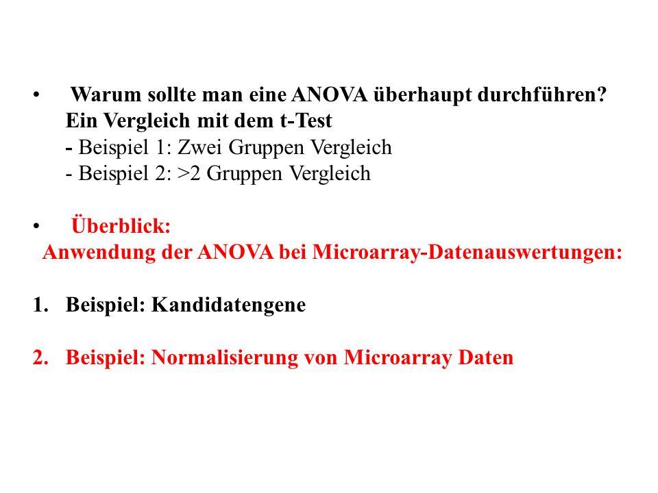 Warum sollte man eine ANOVA überhaupt durchführen? Ein Vergleich mit dem t-Test - Beispiel 1: Zwei Gruppen Vergleich - Beispiel 2: >2 Gruppen Vergleic