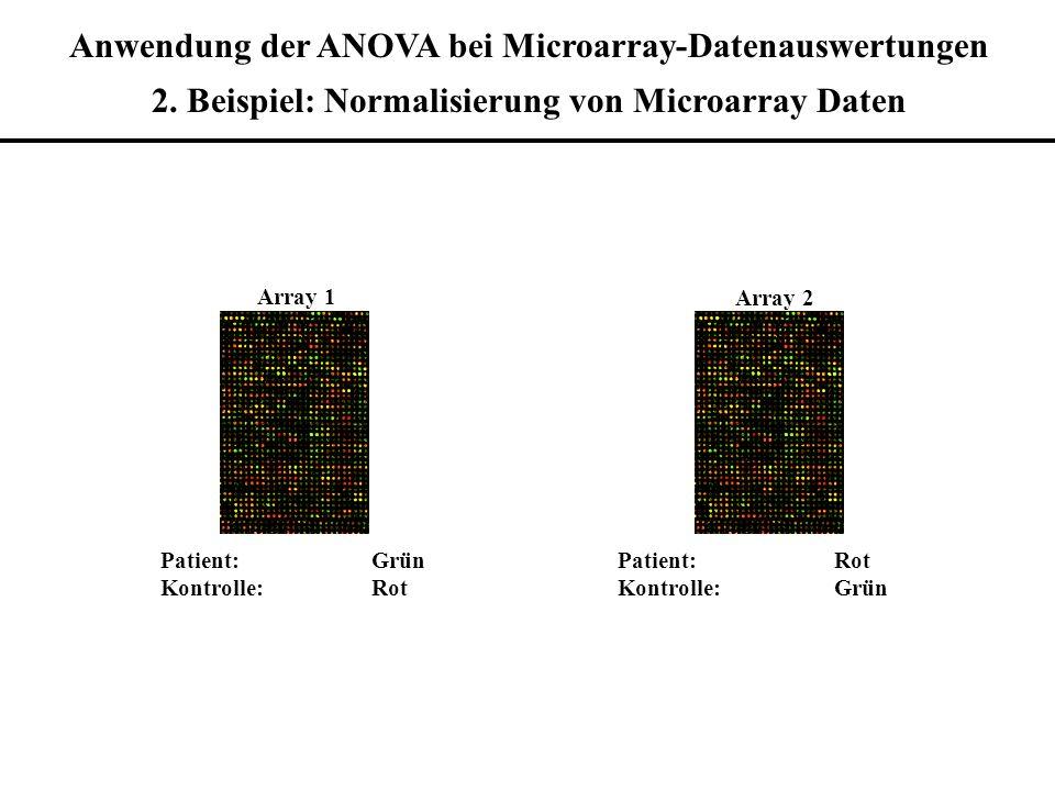 Patient: Grün Kontrolle: Rot Patient: Rot Kontrolle: Grün Array 1 Array 2 Anwendung der ANOVA bei Microarray-Datenauswertungen 2. Beispiel: Normalisie