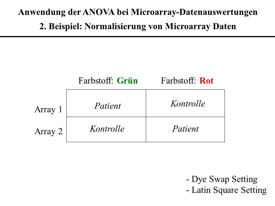 Farbstoff: GrünFarbstoff: Rot Array 1 Array 2 Patient Kontrolle Anwendung der ANOVA bei Microarray-Datenauswertungen 2. Beispiel: Normalisierung von M