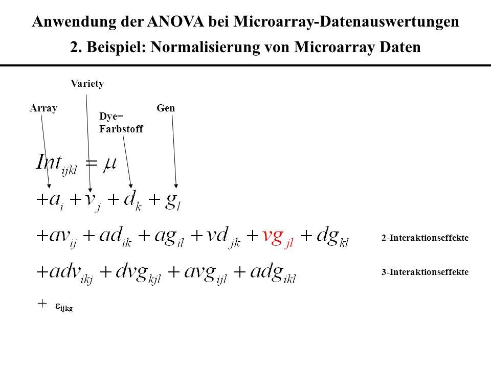 Anwendung der ANOVA bei Microarray-Datenauswertungen 2. Beispiel: Normalisierung von Microarray Daten Array Variety Dye= Farbstoff Gen 2-Interaktionse