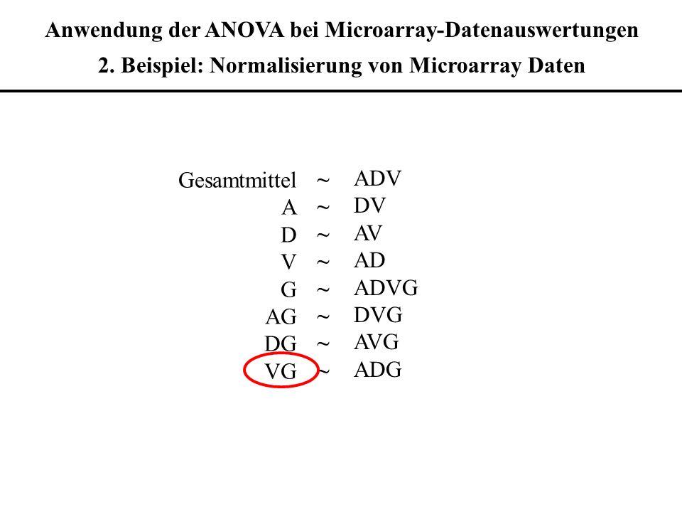 Anwendung der ANOVA bei Microarray-Datenauswertungen 2. Beispiel: Normalisierung von Microarray Daten Gesamtmittel A D V G AG DG VG ~~~~~~~~~~~~~~~~ A