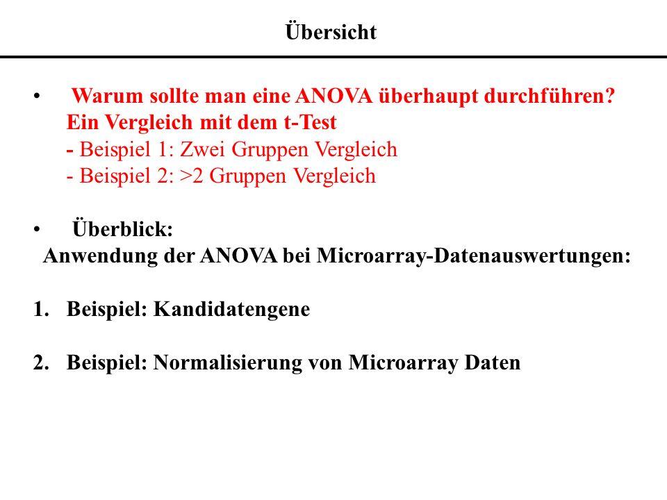log( y ijkg ) = + A i + D j + V k + G g + (AG) ig + (VG) kg + ijkg Anwendung der ANOVA bei Microarray-Datenauswertungen 2.