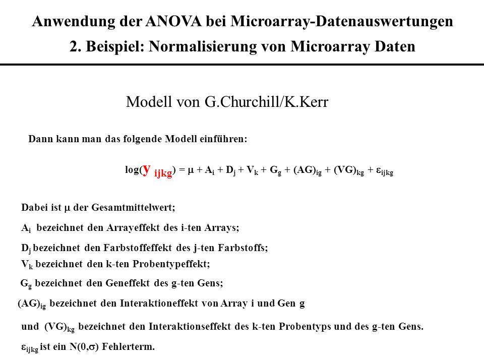 Anwendung der ANOVA bei Microarray-Datenauswertungen 2. Beispiel: Normalisierung von Microarray Daten Modell von G.Churchill/K.Kerr Dann kann man das