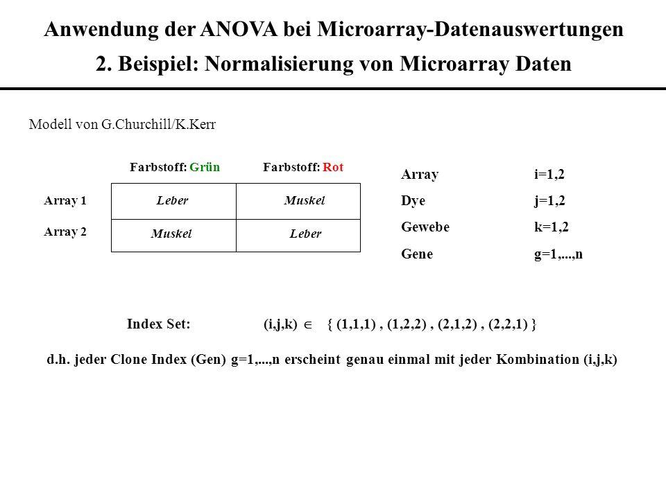 Anwendung der ANOVA bei Microarray-Datenauswertungen 2. Beispiel: Normalisierung von Microarray Daten Modell von G.Churchill/K.Kerr Farbstoff: GrünFar