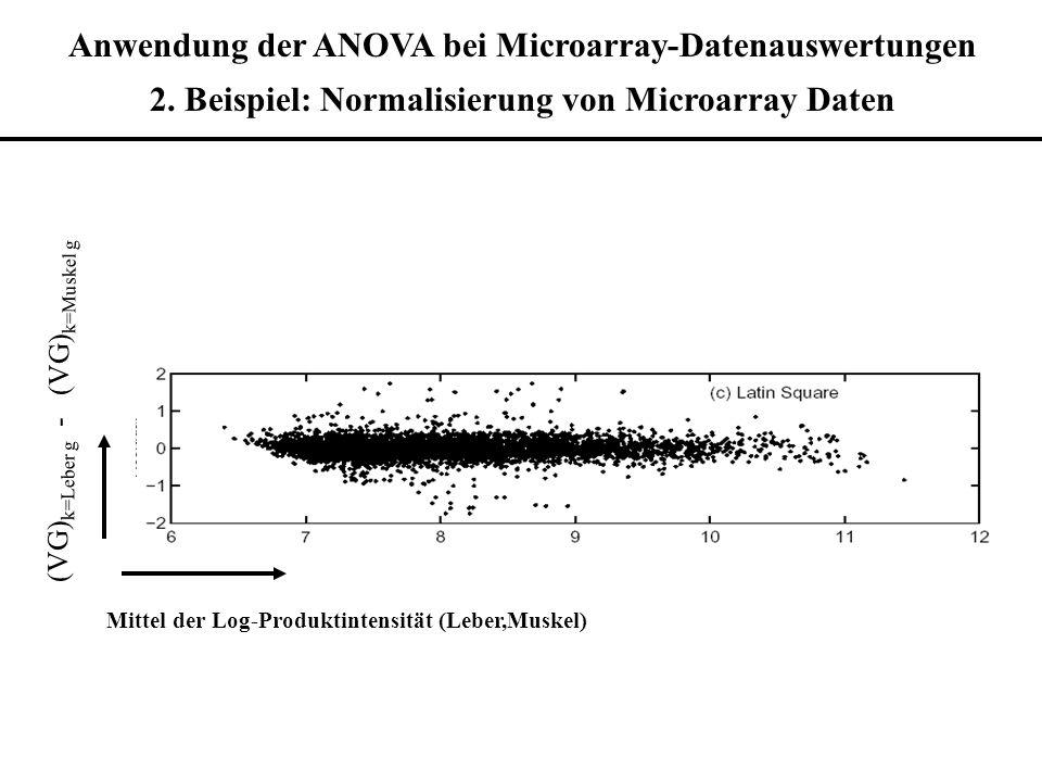 Anwendung der ANOVA bei Microarray-Datenauswertungen 2. Beispiel: Normalisierung von Microarray Daten Mittel der Log-Produktintensität (Leber,Muskel)