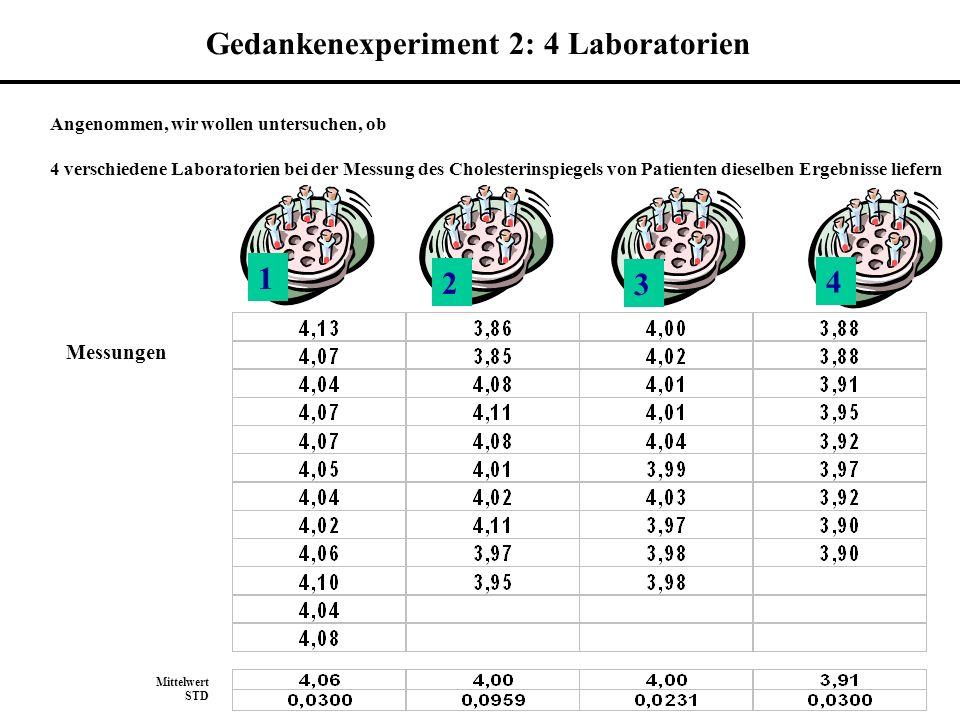 Angenommen, wir wollen untersuchen, ob 4 verschiedene Laboratorien bei der Messung des Cholesterinspiegels von Patienten dieselben Ergebnisse liefern 1 2 3 4 Messungen Mittelwert STD Gedankenexperiment 2: 4 Laboratorien