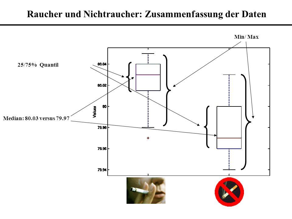 Raucher und Nichtraucher: Zusammenfassung der Daten Median: 80.03 versus 79.97 25/75% Quantil Min/ Max